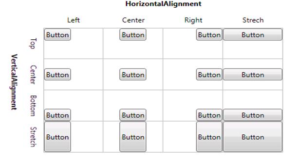 Học WPF 4 trong một tuần – Ngày thứ 3: Layout and Controls